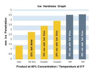 AMP Deicing Liquid Ice Hardness Graph